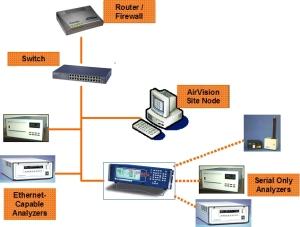 Data Communication Schematic. (image: google.com)
