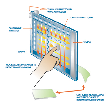 Technology of Touchscreen 3